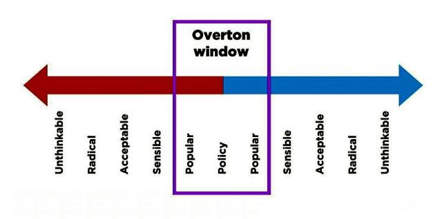 Overton Window